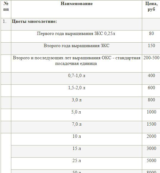 Прайс Тимирязевской академии